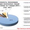 kolichestvo pensionerov v rossii na 2019 god statistika oficialnyj 3091371