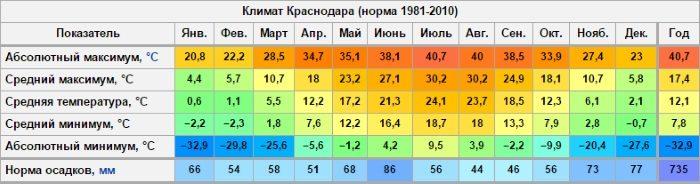 pereezd-v-krasnodar-na-pmzh-otzyvy-1-1449286-9525738