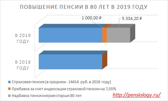 pribavka k pensii posle 80 let v 2019 godu skolko i kogda 2614835