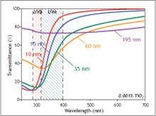 titanium-dioxide_graf-1633653-1465011